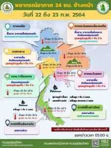 อุตุฯ เผย ไทยตอนบน อุ่นขึ้น 1-3 องศา มีหมอกในตอนเช้า อ่าวไทยคลื่นสูง ชาวเรือเดินเรือด้วยความระมัดระวัง