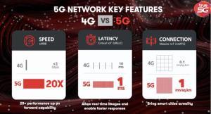 TRUE 5G เครือข่ายอัจฉริยะ ครบกว่า เร็วแรงกว่า ครอบคลุมยิ่งกว่า