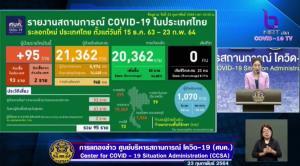 ไทยพบติดเชื้อโควิด-19 ใหม่ 95 ราย ในประเทศ 93 ราย มาจากนอก 2 ราย รักษาหายเพิ่ม 85 ราย