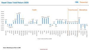 TMB ชี้แนวโน้มตลาดหุ้นเอเชียฟื้น แนะปรับพอร์ตรับสถานการณ์เปลี่ยน