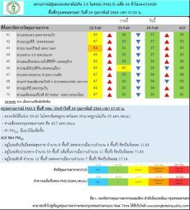 กทม.เช้านี้ พบฝุ่น PM 2.5 เกินมาตรฐานเพียง 8 พื้นที่ คุณภาพอากาศปานกลาง ลดเวลาทำกิจกรรมกลางแจ้ง