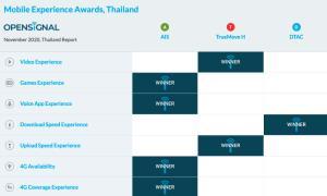 Opensignal ยก 'ดีแทค' เน็ตมือถือดาวน์โหลดเฉลี่ยเร็วสุดในไทย
