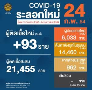 ไทยป่วยโควิด-19 ใหม่ 93 ราย ติดในประเทศ 71 ราย กลับจาก ตปท.22 ราย หายป่วยกลับบ้านเพิ่ม 96 ราย