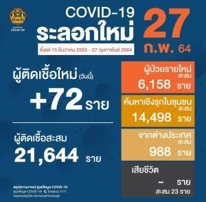 ไทยพบผู้ติดเชื้อโควิด-19 ใหม่ 72 ราย ในประเทศ 63 ราย มาจาก ตปท. 9 ราย สะสม 25,881 ราย