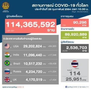 ผู้ป่วยเลขสองหลัก ไทยพบผู้ติดเชื้อโควิด-19 ใหม่ 70 ราย ในประเทศ 62 ราย มาจาก ตปท. 8 ราย สะสม 25,951 ราย
