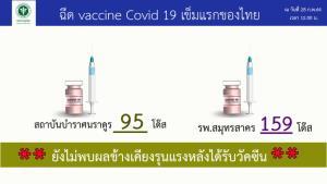 สธ.เผยฉีดวัคซีนโควิดวันแรกโล่ง 254 โดส ไม่มีรายงานผลข้างเคียง