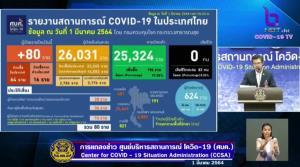 ไทยป่วยโควิด-19 ใหม่ 80 ราย ติดในประเทศ 64 ราย มาจาก ตปท. 16 ราย รักษาหาย 196 ราย