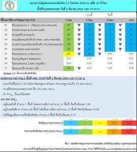 วันนี้ กทม.อากาศดีมาก ไม่พบค่าฝุ่นละออง PM 2.5 เกินมาตรฐาน