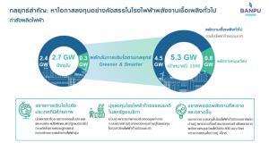 ฺBPPกำไรสุทธิปี63เพิ่ม25%เดินหน้าเพิ่มประสิทธิภาพโรงไฟฟ้า