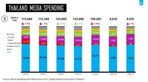 ปี 64 โฆษณาลุ้นฟื้น 1.1 แสนล้าน ทีวีส่งคอนเทนต์ชิงงบ-เรตติ้ง