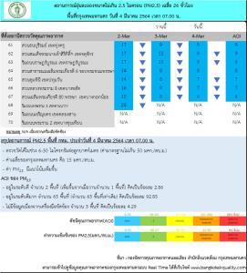 กทม.เช้านี้ คุณภาพอากาศดีมาก ไม่พบค่าฝุ่น PM 2.5 เกินมาตรฐาน แต่มีแนวโน้มเพิ่มขึ้น