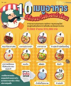10 เมนูอาหารที่ต้องระวังช่วงหน้าร้อน
