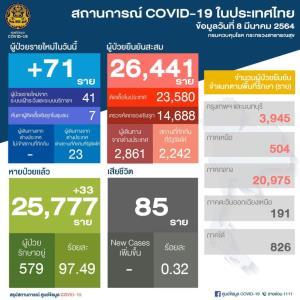 ไทยพบผู้ติดเชื้อโควิด-19 เพิ่ม 71 ราย ในประเทศ 48 กลับจาก ตปท. 23 ทั่วโลกสะสมทะลุ 117 ล้านราย