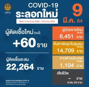 ไทยพบผู้ติดเชื้อโควิด-19 เพิ่ม 60 ราย ในประเทศ 43 ราย มาจากนอก 15 ราย ไม่เข้าสถานกักกัน 2 ราย