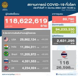 ไทยติดเชื้อโควิด-19 เพิ่ม 58 ราย ในประเทศ 53 ราย มาจาก ตปท. 5 ราย ไม่เข้าสถานกักกัน 1 ราย หายป่วย 54 ราย