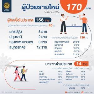 ยอดพุ่ง! ไทยป่วยโควิด-19 เพิ่ม 170 ราย ติดในประเทศ 156 ราย มาจากนอก 14 ราย ไม่เข้าสถานกักกัน 1 ราย