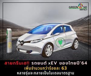 ทิศทางรถยนต์ขับเคลื่อนด้วยพลังงานไฟฟ้าในไทย / ศูนย์วิจัยกสิกรไทย