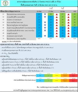 กทม.เช้านี้ ส่วนใหญ่คุณภาพอากาศดี ค่าฝุ่นเกินมาตรฐานเพียง 1 พื้นที่ แต่มีแนวโน้มเพิ่มขึ้น
