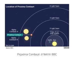 การเดินทางไปดาวเคราะห์ที่มีดวงอาทิตย์ในท้องฟ้า 3 ดวง