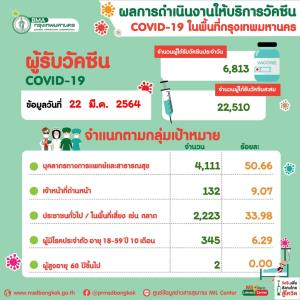กทม.ฉีดวัคซีนโควิด-19 วันนี้ 6,813 โดส รวมได้รับวัคซีนสะสม 22,510 โดส