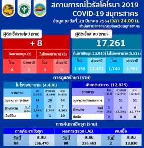 กลับมาเลขตัวเดียว! สมุทรสาครพบป่วยโควิดใหม่ 8 ราย เป็นคนไทย 3 ราย ต่างชาติ 5 ราย สะสม 17,261 ราย
