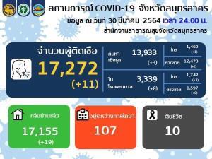 สมุทรสาครพบติดเชื้อโควิด-19 ใหม่ 11 ราย จากเชิงรุก 3 ราย เจอในโรงพยาบาล 8 ราย หายป่วยเพิ่ม 11 ราย