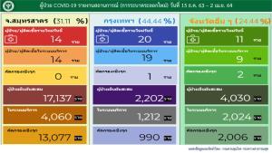 ไทยพบผู้ติดเชื้อโควิด-19 ใหม่ 58 ราย ในประเทศ 45 ราย กลับจากนอก 13 ราย