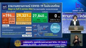 พุ่งพรวด! ไทยพบติดเชื้อโควิด-19 ใหม่ 194 ราย ในประเทศ 182 ราย หลายรายเชื่อมโยงจากสถานบันเทิง เรือนจำนราธิวาสพบเสี่ยงสูง 791 ราย