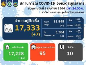สมุทรสาครพบผู้ติดเชื้อโควิด-19 รายใหม่ 7 ราย ทั้งหมดตรวจเจอในโรงพยาบาล เหลือรักษาอยู่ 95 ราย