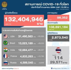 ยอดพุ่งเพิ่ม! ไทยพบติดโควิดใหม่ 250 ราย ติดในประเทศ 245 ราย ตรวจพบเจอใน กทม.มากสุดถึง 156 ราย