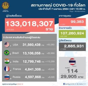 พุ่งขึ้นรายวัน! ไทยป่วยโควิด-19 ใหม่ 334 ราย ในประเทศ 327 ราย กลับจากนอก 7 ราย พบใน กทม. 216 ราย ตจว. 99 ราย