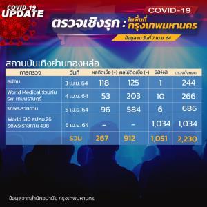 """ยอดพุ่ง """"คลัสเตอร์ทองหล่อ"""" ลุยตรวจเชิงรุกติดเชื้อโควิด-19 พบ 267 ราย  รอผลการตรวจอีก 1,051 ราย"""