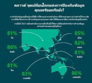 ถึงยุค BaaS บูม! Veeam มั่นใจบริการสำรองข้อมูล Backup as a Service โต 43% ภายใน 3 ปี