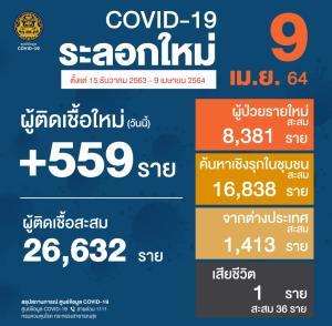 ไม่แผ่ว! ไทยติดโควิด-19 รายใหม่ 559 ราย ในประเทศ 549 ราย เสียชีวิตเพิ่ม 1 คน เป็นผู้ต้องขังในเรือนจำนราธิวาส