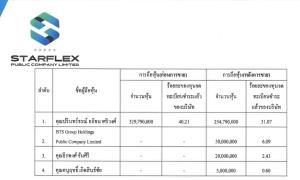 """SFLEX ร่อนหนังสือแจ้งตลาดขาย Big Lot 100 ล้านหุ้น """"ธีรพงศ์"""" เข้าเก็บด้วย 2.43%"""