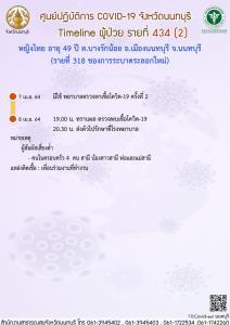 นนทบุรี เปิดไทม์ไลน์ผู้ป่วยโควิด 13 คน ยอดสะสม 340 ราย