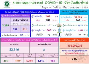 จ่อวิกฤต! เชียงใหม่ยอดผู้ป่วยโควิด-19 รายใหม่พุ่งพรวดวันเดียวอีก 281 ราย เร่งขยาย รพ.สนามด่วน