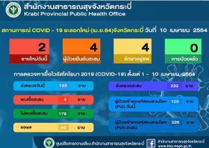 ยอดติดเชื้อโควิด-19 กระบี่พุ่ง 4 รายรอผลตรวจ 49 ราย คนมาจากพื้นที่เสี่ยงต้องบันทึกข้อมูลระบบ QT 14