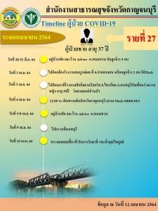ผู้ป่วยโควิด-19 กาญจนบุรีเพิ่มอีก 6 ราย เชื่อมโยง ร.ร.สาธิตฯ และกลุ่มพนมทวน