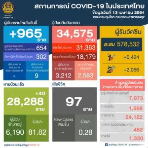 ยังสูงต่อเนื่อง! ไทยป่วยโควิด-19 ใหม่ 965 ราย ติดในประเทศ 956 ราย กลับจากนอก 9 ราย สะสม 33,610 ราย