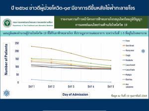 """""""รสนา"""" เปิดงานวิจัยคนไทยได้ตีพิมพ์ระดับโลก """"ฟ้าทะลายโจรยับยั้งเชื้อโควิด-19"""""""