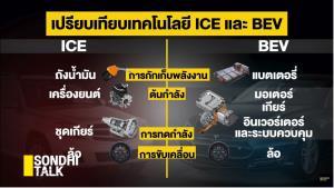 """[คำต่อคำ]SONDHI TALK : """"ยานยนต์ไฟฟ้า"""" จุดเปลี่ยนประเทศไทย - ปลดแอกประเทศไทย"""