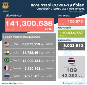 ทำนิวไฮใหม่! ป่วยโควิด-19 เพิ่ม 1,767 ราย เสียชีวิตอีก 2 ยอดตายสะสมพุ่งเป็น 101 ราย