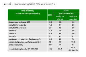 กสิกรไทยปรับเป้าจีดีพีเหลือโต 1.8% ชี้ตัวแปรหลักเร่งฉีดวัคซีน
