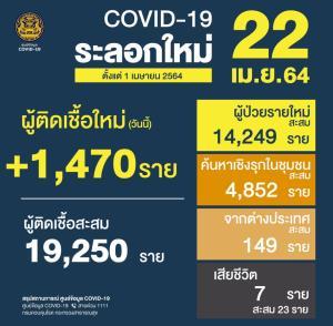 โควิดวันนี้ดุ! ตายเพิ่ม 7 ป่วยใหม่ 1,470 ราย ทั้งหมดติดเชื้อในประเทศ หายป่วย 477 ราย รักษาอยู่ 18,148 ราย