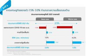 กรุงไทย ห่วงโควิดระบาดซ้ำ ฉุดเศรษฐกิจลากยาว6เดือน
