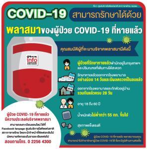 COVID-19 สามารถรักษาได้ด้วย พลาสมาของผู้ป่วย COVID-19 ที่หายแล้ว