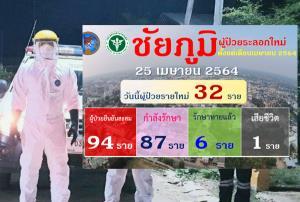 ลามหนัก! ชัยภูมิดับแล้ว 1 ราย สั่งปิด 5 หมู่บ้านจัดงานบวชแพร่เชื้อ ป่วยโควิดพุ่งอีก 32 ยอดสะสมแตะหลักร้อย