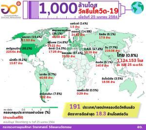 เปิดสถิติทั่วโลกฉีดวัคซีนโควิด รวมกันกว่า 1,000  ล้านโดส
