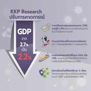 KKP ปรับเป้าจีดีพีโตเหลือ 2.2% เศรษฐกิจไทยยังเสี่ยงหากวัคซีนยังล่าช้า